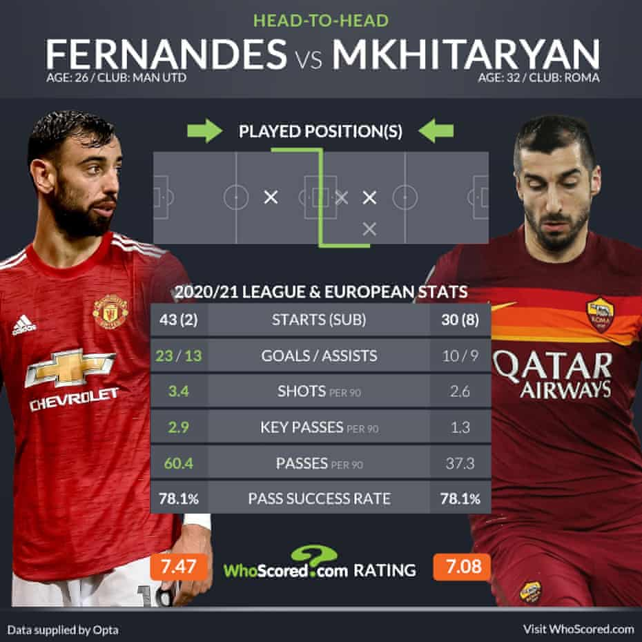 Infographic: WhoScored.
