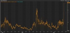 Euro/sterling volatility