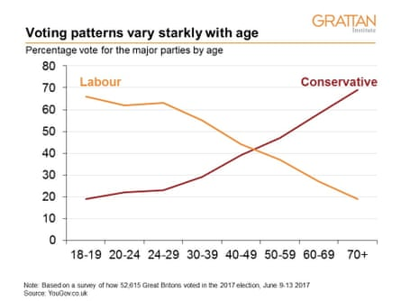 Voting patterns in 2017 UK election vary starkly with age. Percentage vote for the major parties by age