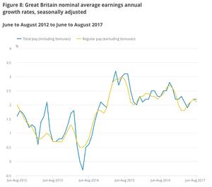 UK earnings growth