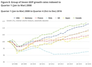G7 GDP rates