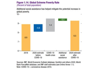 IMF poverty forecasts, in its fiscal monitor