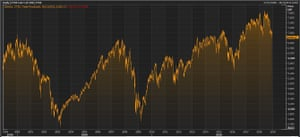 The FTSE 100 in the last 20 years