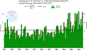 Trending wetter with time: weather never moves in a straight line, but data from NOAA NCDC shows a steady increase in the percentage of the USA experiencing extreme 1-day rainfall amounts since the first half of the 20th century.