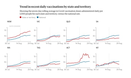30 August daily vaccination trend graph by                       Australia state and territory Coronavirus vaccine                       Australia. When will Australia be fully                       vaccinated? Covid-19 vaccination data rollout                       progress, numbers tracker and updates: how is the                       vaccination schedule progressing and when will you                       get your doses? State and federal territory                       figures for Victoria, NSW, Queensland, South                       Australia, Western Australia, Tasmania, Northern                       Territory, ACT