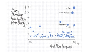 Frequency of shootings.
