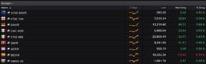 European stock markets this morning