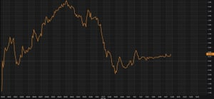 BT's share price has been on a rollercoaster ride this morning.