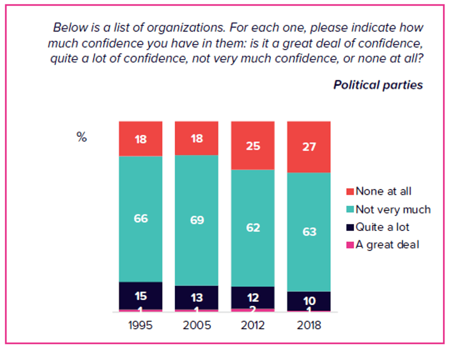 ANU poll results on confidence in political parties