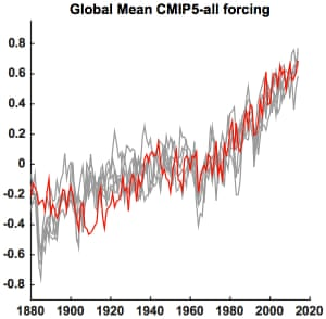 Global mean surface temperature series (red) along with five different Monte Carlo surrogates based on forced signal + ARMA noise realizations (gray) using CMIP5 all-forcing experiments.