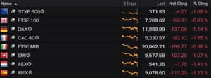 A table showing that European stocks fell on Wednesday morning.