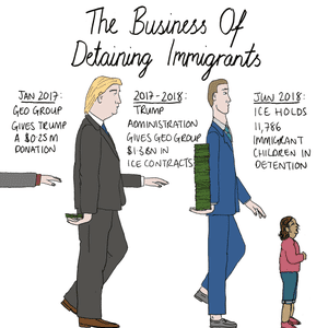 The business of detaining immigrants