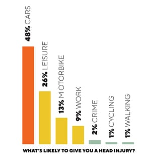 Head injury graph: What's likely to give you a head injury?