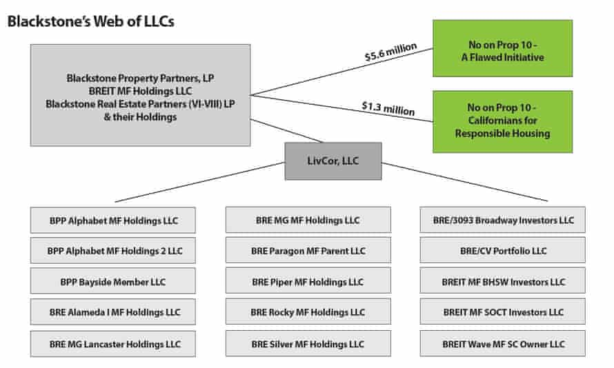 Blackstone has used a complex network of LLCs to funnel $5.6m from investor funds into an effort to defeat Proposition 10, California's affordable housing initiative on the November ballot.