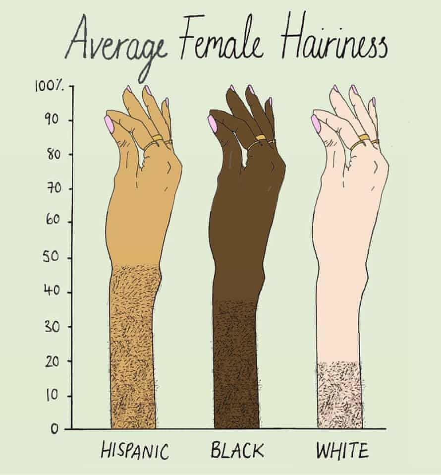 The percentage of females with at least some upper lip hair by race. Source: Javorsky et al, 2014 Illustration: Mona Chalabi