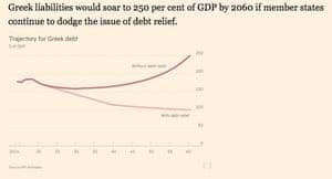 Greek debt trajectories