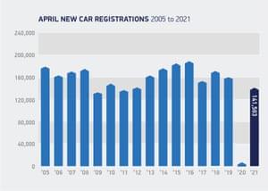 UK car sales in April
