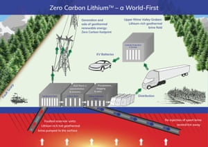 """Vulcan Energy Zero Carbon Diagram - Very large, lithium-rich geothermal brine field in Upper Rhine Valley (URV) of Germany in the heart of the EU's battery """"mega-factories""""."""