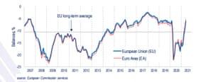 Eurozone consumer confidence