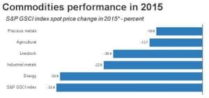 Commodity prices in 2015