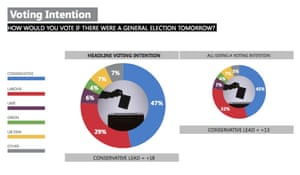 Ipsos MORI poll.