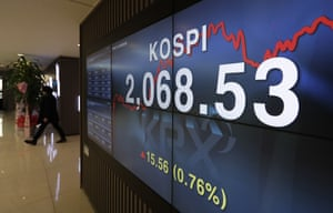 A screen showing the Korea Composite Stock Price Index (KOSPI) at the Korea Exchange in Seoul, South Korea, today.