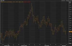 Sterling fell to almost its lowest level in two months on Friday, before recovering.