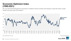 British economic optimism index