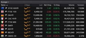 European stock markets, 23rd December
