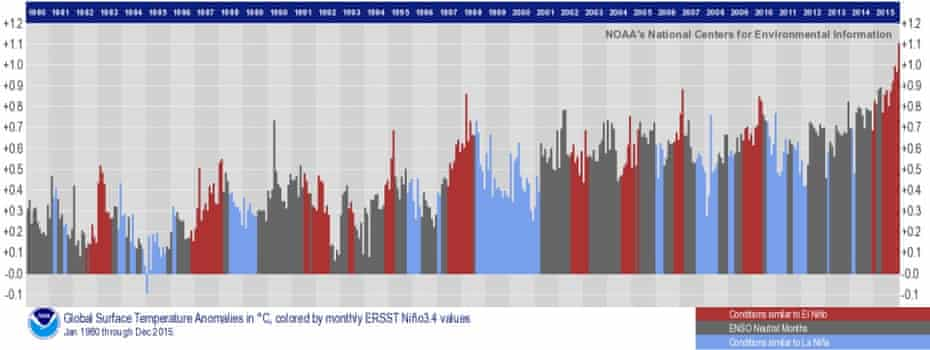 Link between global average temperatures and El Nino.