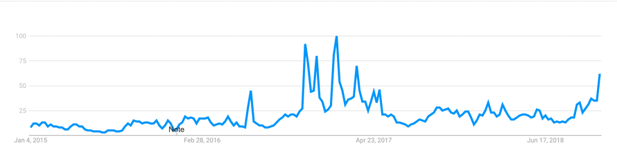 A Google Trends graph showing worldwide searches for 'populism' between 1 January 2015 and 1 November 2018