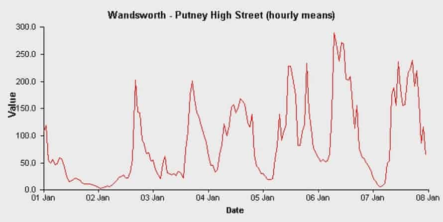 Air quality readings for nitrogen dioxide (red line) in London (Putney high street) in January 2016