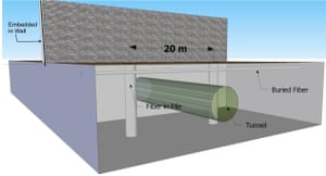 The wall proposed by Arizona-based DarkPulse Technologies would be constructed with ballistic concrete that can withstand tampering or attacks.
