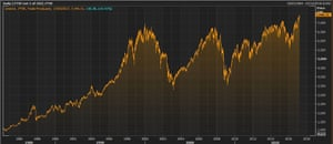 The FTSE 100 since its creation in 1984
