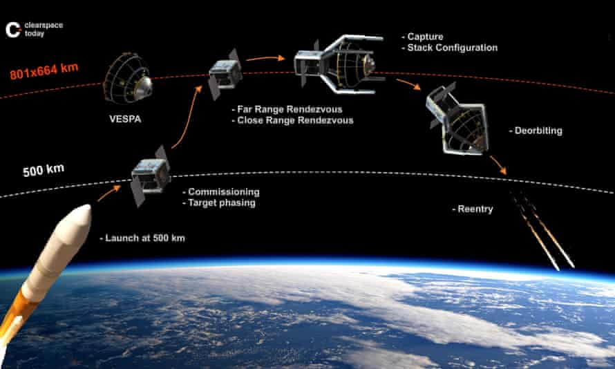 ClearSpace-1, the world's first space debris removal satellite.