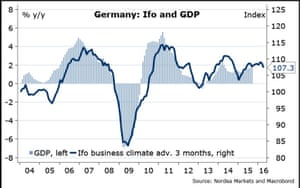 German IFO index tracked against GDP