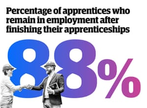 88% - percentage of apprentices that remain in employment after finishing their apprenticeships.