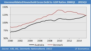 Unconsolidated household debt