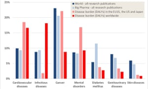 Percentage of publications worldwide (left column, dark blue) and by big pharma (light blue) compared to percentage of disease burden in high income countries (light red) and worldwide (dark red) for selected disease areas. Publication data is from Web of Science database for 2009-2013. Disease burden data is based on WHO estimates for 2012. Source: Yegros et al. (2018) Nature Index.