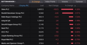 FTSE losers