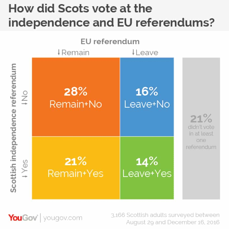 YouGov polling data gathered between August and December 2016