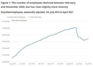 شماره حقوق و دستمزد انگلستان تا آوریل 2021