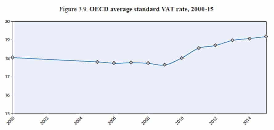 OECD average VAT rate