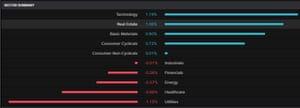The FTSE 100 by sector, April 13 2021