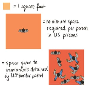 Space in US immigration detention facilities.