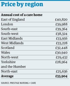 Custo das casas de cuidados por região
