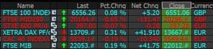 Pasar Eropa beragam pada Jumat sore.