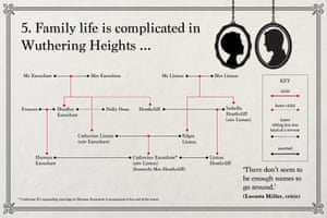Emily Brontë: Family life is complicated in Wuthering Heights ...