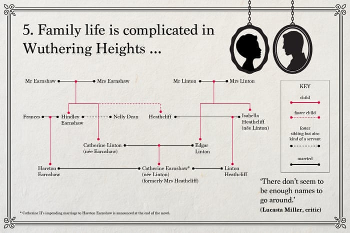 Emily Bronts Wuthering Heights In Charts Books The Guardian