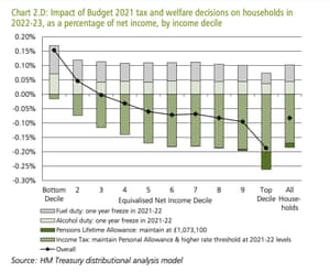 Distributional impact of tax and welfare changes